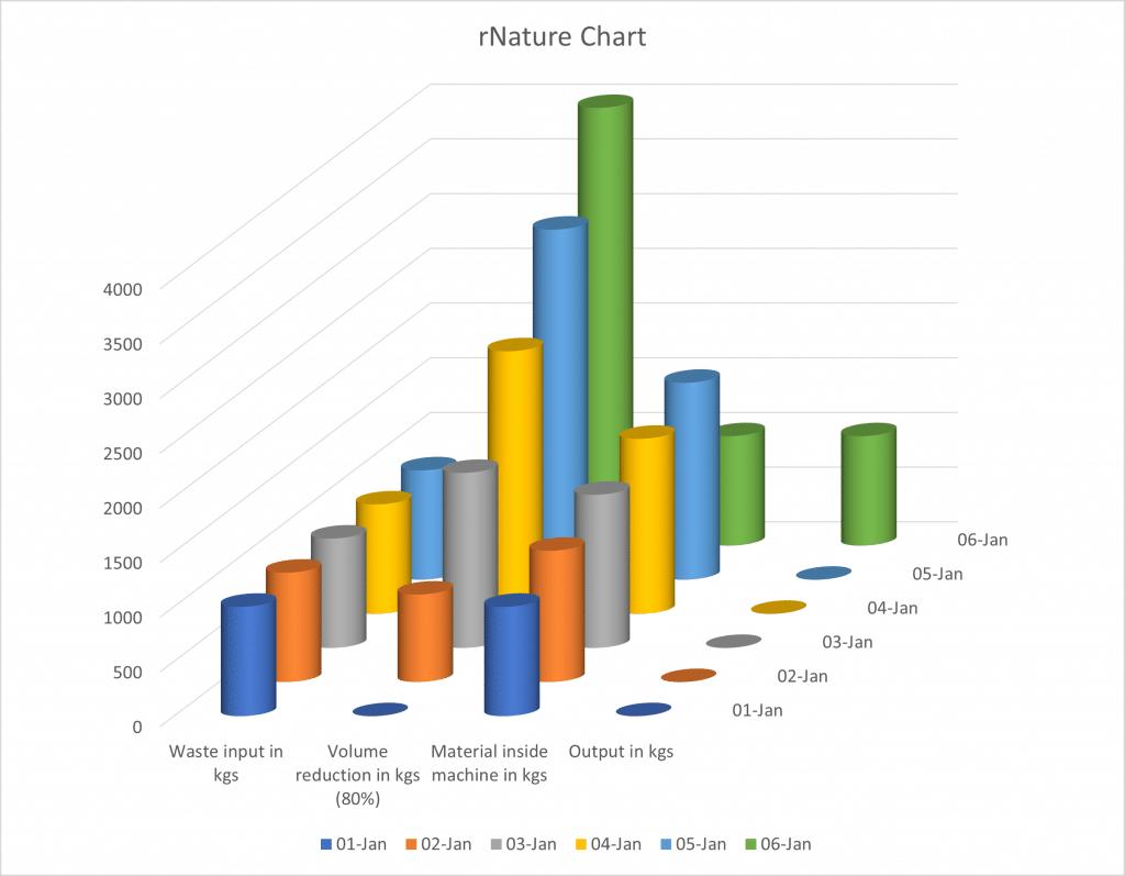 rNature model bar chart